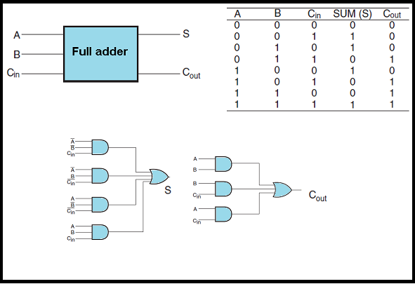 half adder diagram  half  get free image about wiring diagram