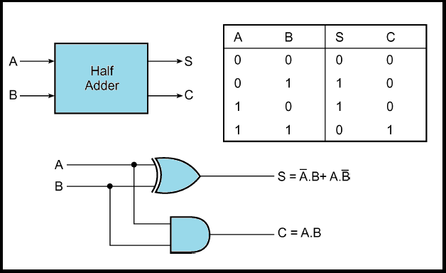 half adder and full adder circuit electronics engineering study center rh electronicsengineering nbcafe in logic diagram of full adder using half adder logic diagram of half adder and full adder