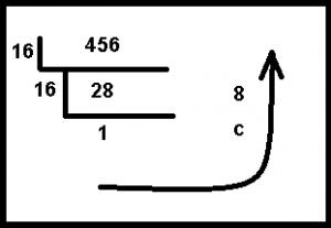 Decimal to hexadecimal number conversion