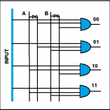 What is a demultiplexer