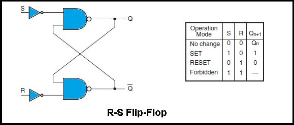 R-S flip-flop