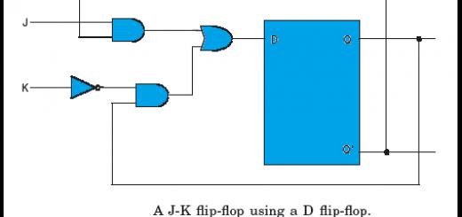 Conversion of D Flip flop to JK Flip flop