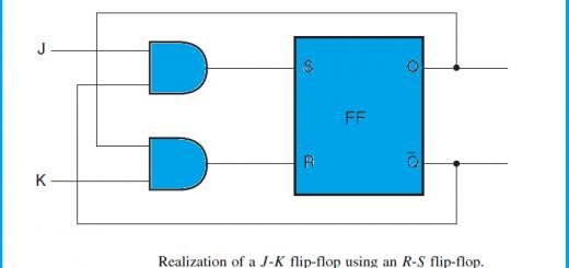 Conversion of an SR Flip flop to a JK Flip flop