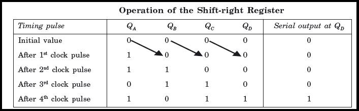 Serial in Serial out Shift Register (SISO)