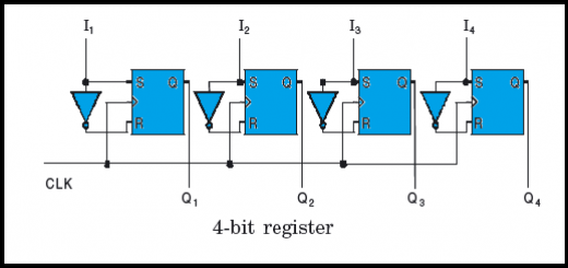 What is a register in digital electronics