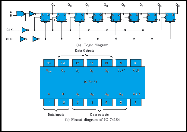 Serial in Parallel out Register