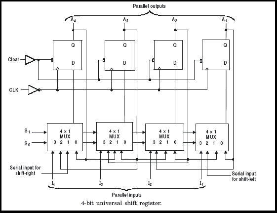 What is a Universal Shift Register?