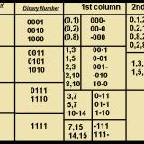 Quine McCluskey tabulation method