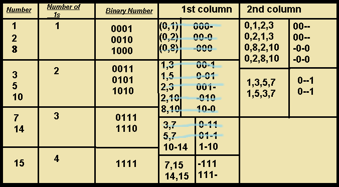 Quine McCluskey tabulation method