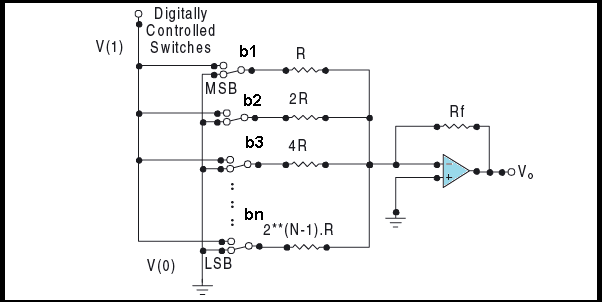 Weighted resistor Digital to analog Converter