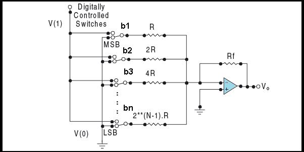 Weighted resistor Digital to analog Converter
