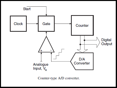Counter Type A/D Converter