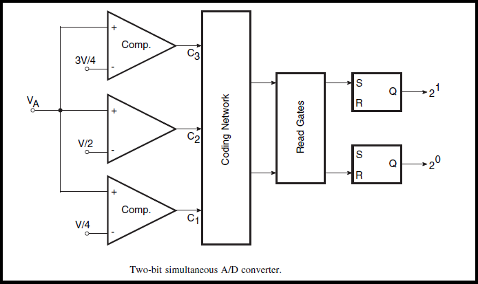 Simultaneous or Flash A/D Converter