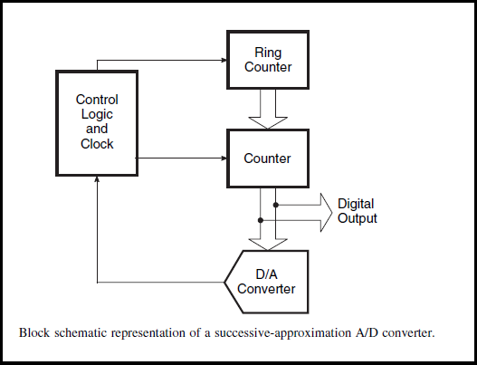 Successive Approximation Type A/D Converter
