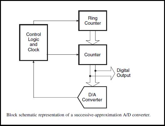 Successive Approximation Type A/D Converter