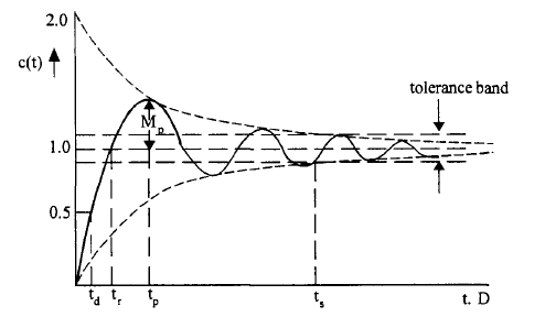Time Domain Specifications of a Second Order System