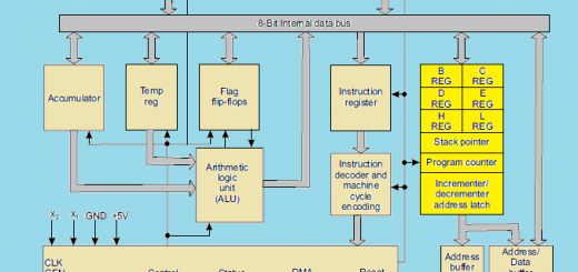 Internal architecture of 8085 microprocessor
