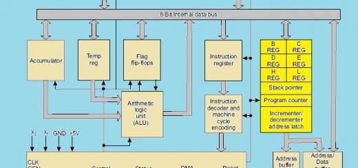 Internal architecture of 8085 microprocessor