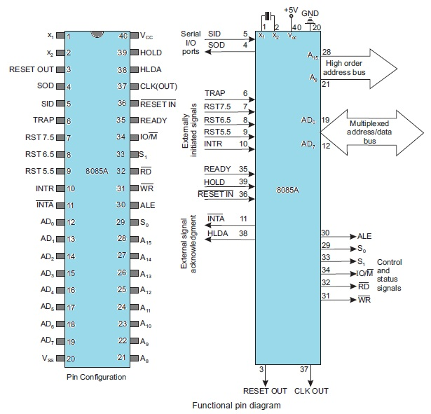 Pin configuration of 8085 microprocessor
