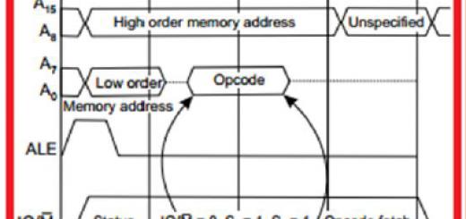 timing diagram of 8085 microprocessor