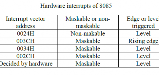 Interrupt Sources and Vector Addresses in 8085 microprocessor