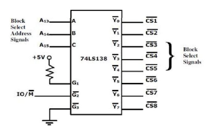Memory mapped I/O interfacing with 8085 microprocessor