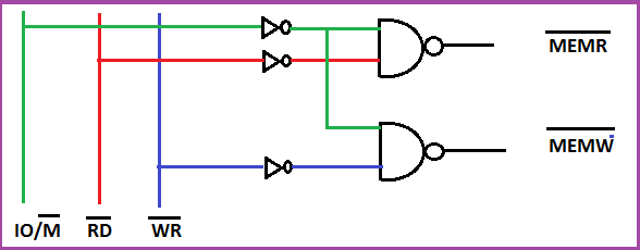 Interfacing memory chips with 8085 microprocessor