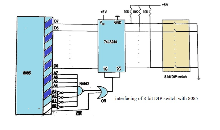 Peripheral mapped I/O interfacing