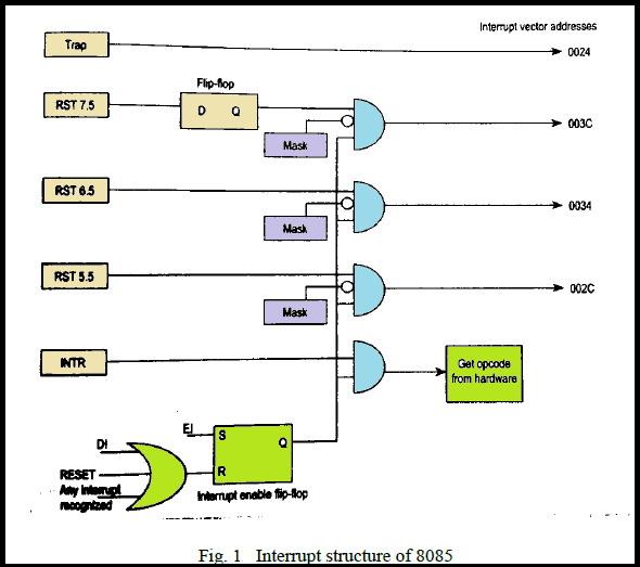 Masking of Interrupts in 8085 microprocessor