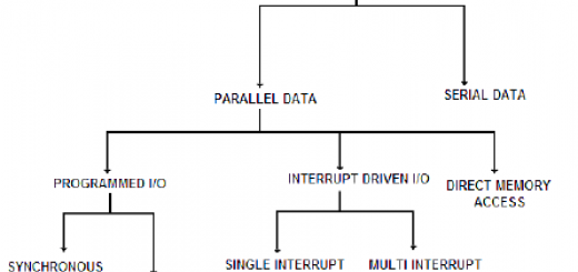 Data transfer schemes of 8085 microprocessor