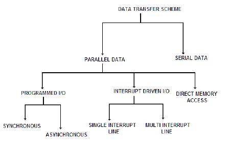 Data transfer schemes of 8085 microprocessor
