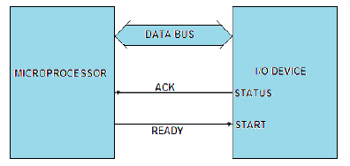 Programmed I/O Data Transfer scheme of 8085 microprocessor