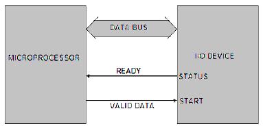 Programmed I/O Data Transfer scheme of 8085 microprocessor