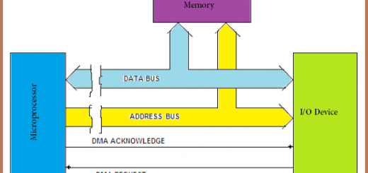 direct memory access data transfer