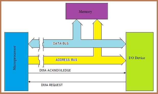 direct memory access data transfer