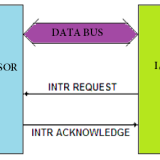interrupt driven I/O data transfer