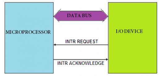 interrupt driven I/O data transfer