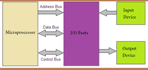 Programmable Peripheral Interface (PPI) IC 8255