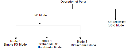 operational modes of 8255 PPI IC